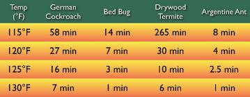 Cockroach Temperature Kill Chart